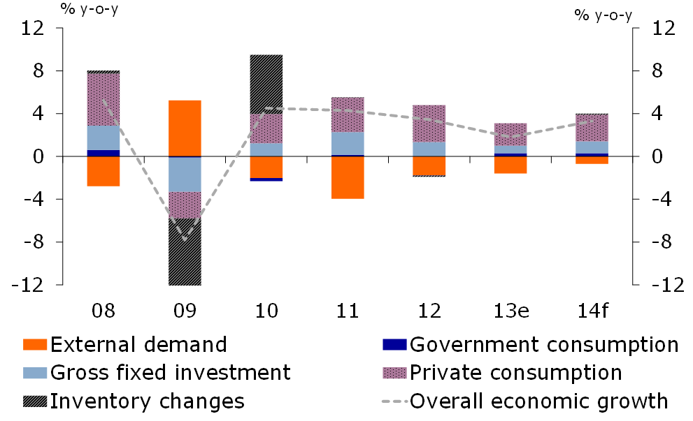 Figure 1: Economic growth slows in 2013