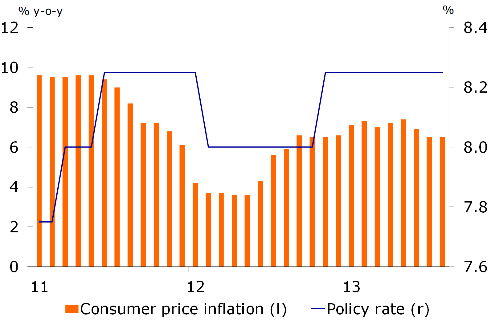 Figure 2: Inflation slows