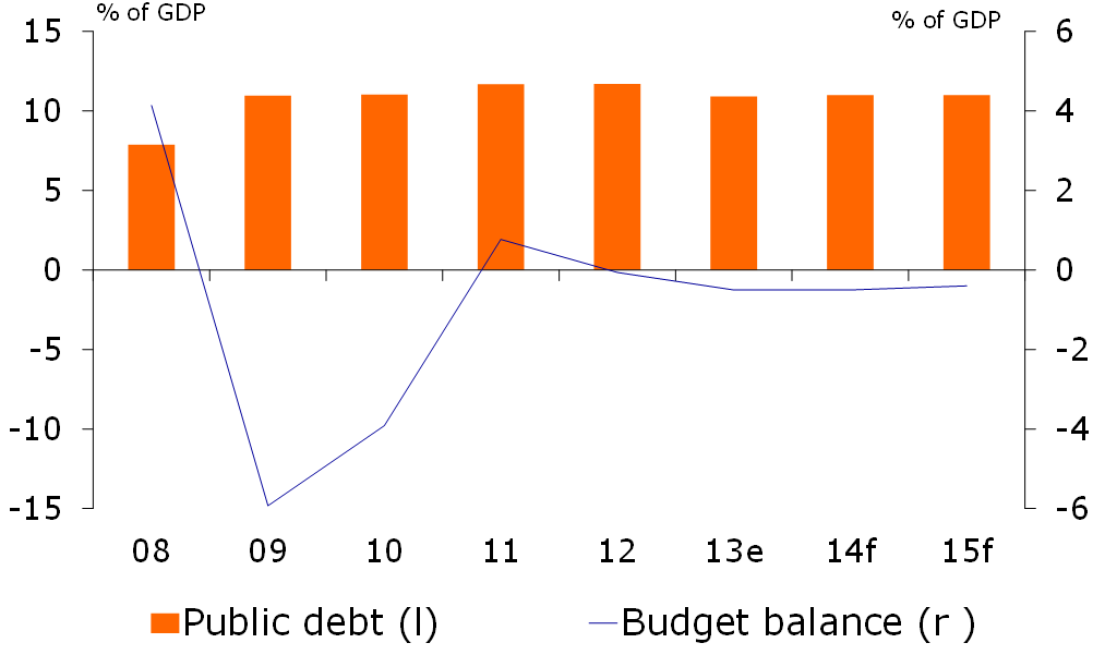 Figure 3: Fiscal position weakens