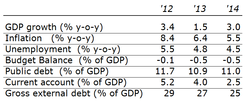Table 1: Key economic data Russia