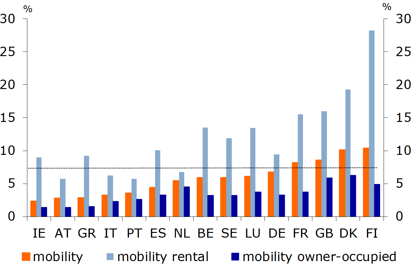 Figure 2: Mobility in the purchase and rental sector