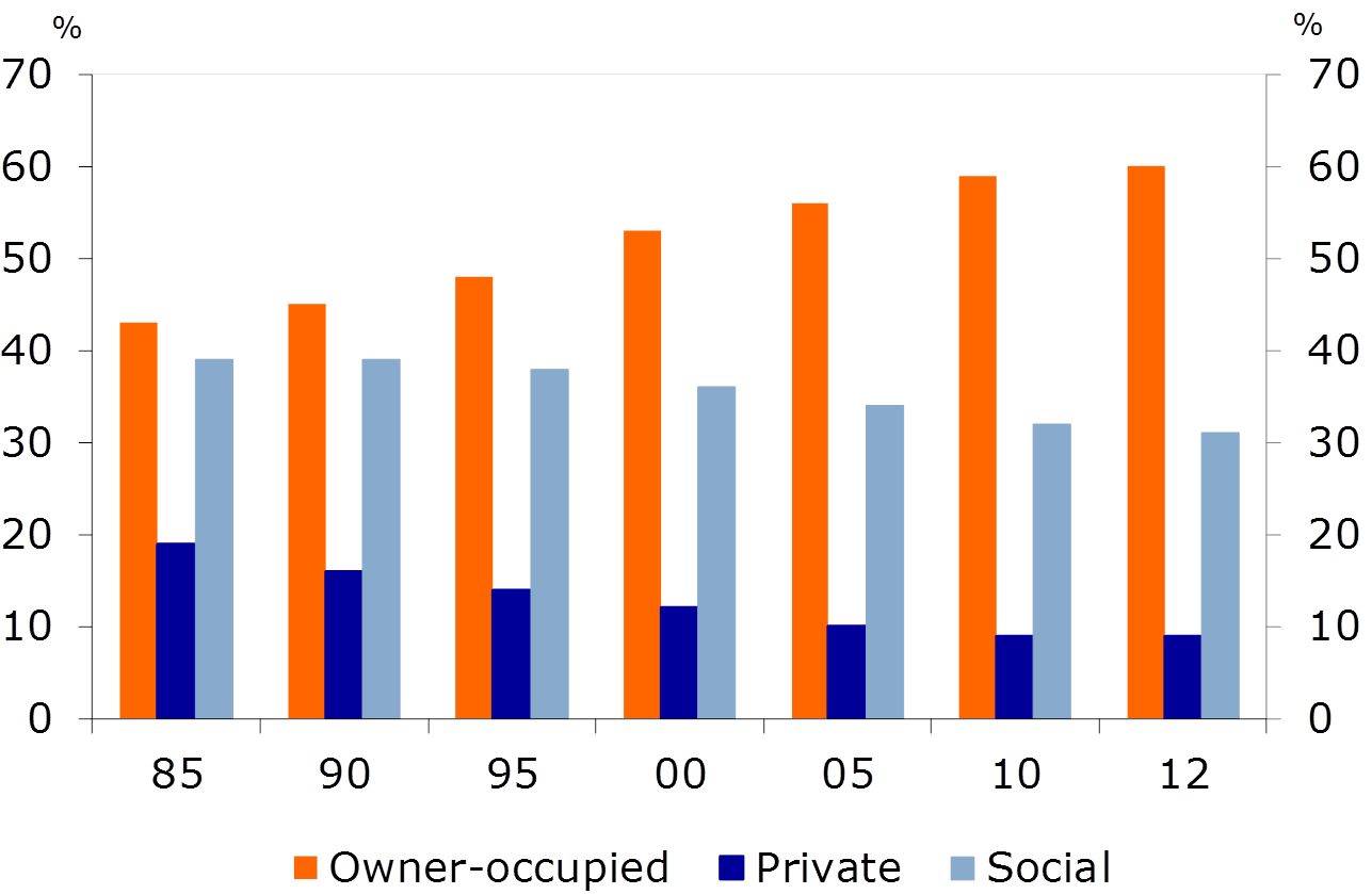 Figure 3: Composition of Dutch housing stock