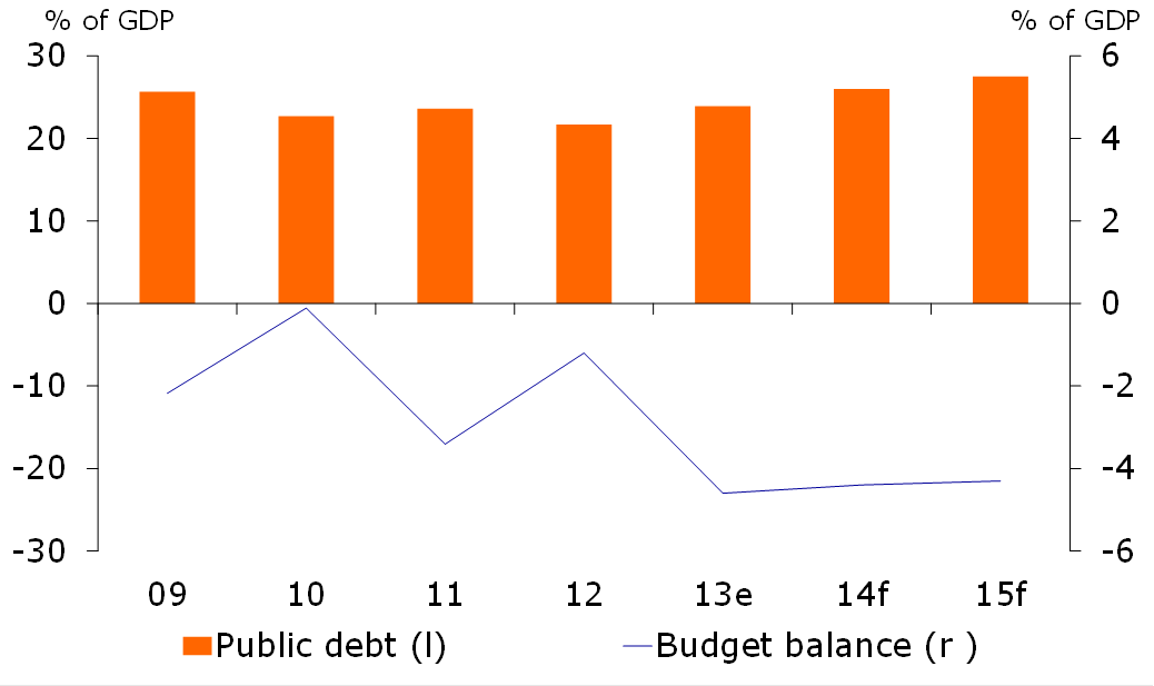 Figure 1: Fiscal deficit soars as aid falls