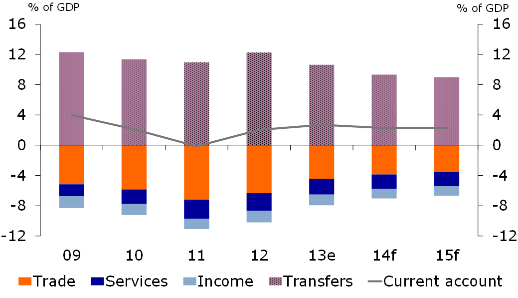 Figure 1: Remittances important for Bangladesh