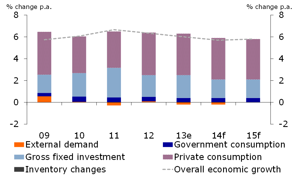Figure 2: Stable economic growth