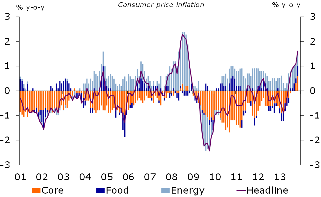Figure 2: Remarkable rise of inflation