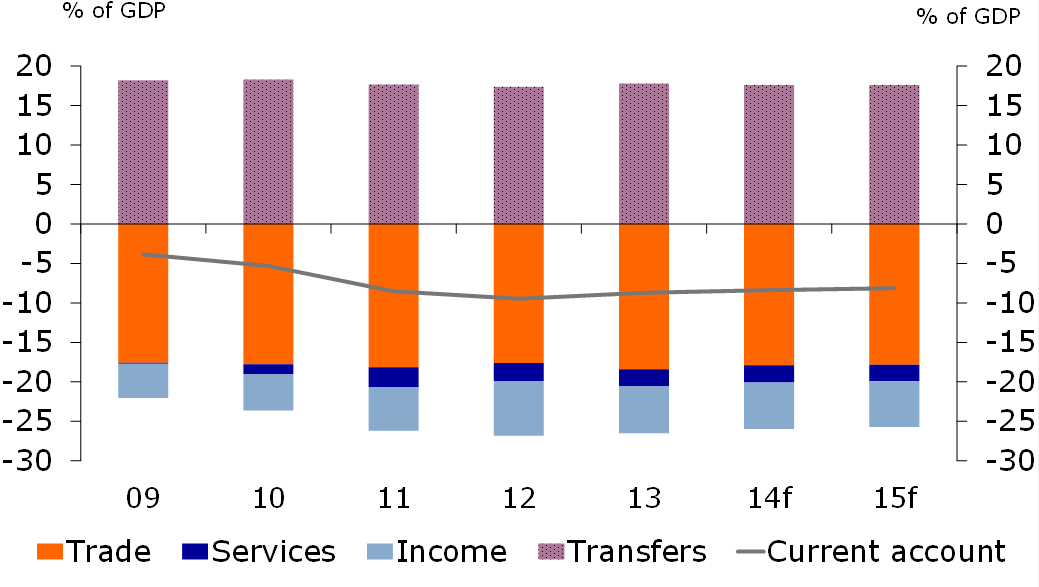Figure 2: Current account balance remains a concern