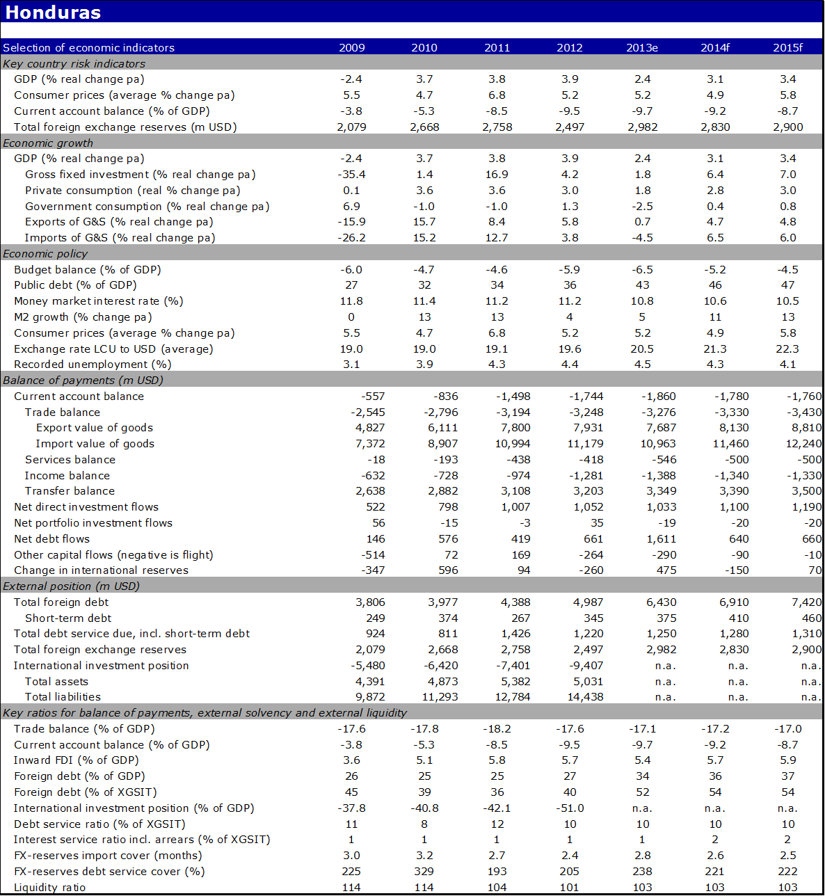 Economic indicators of Honduras