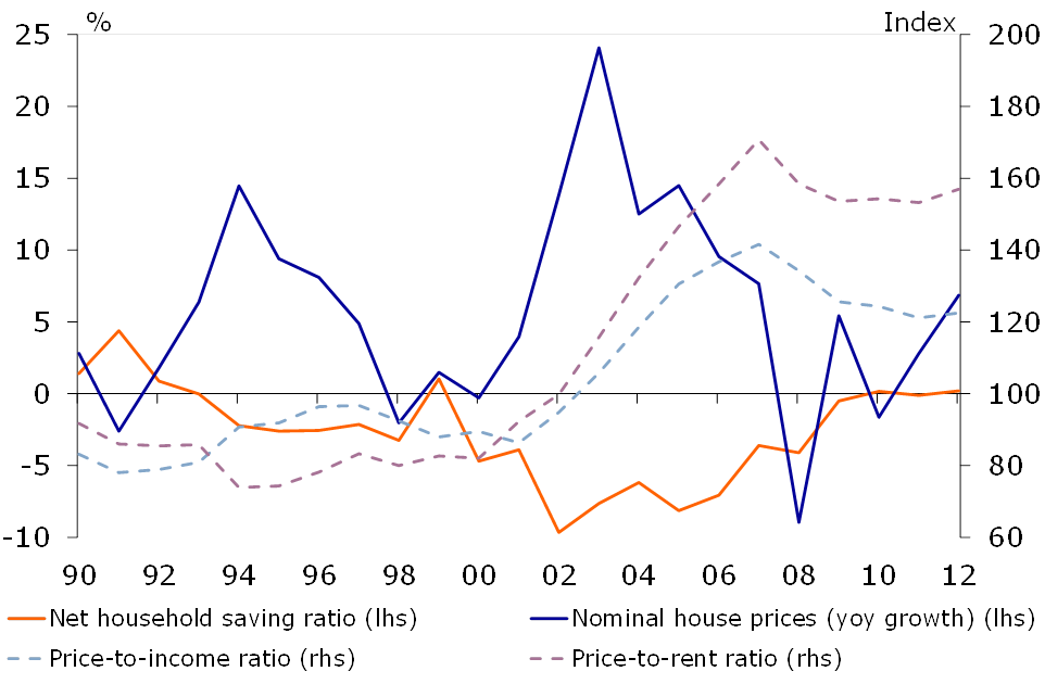 Figure 3: House prices on the rise