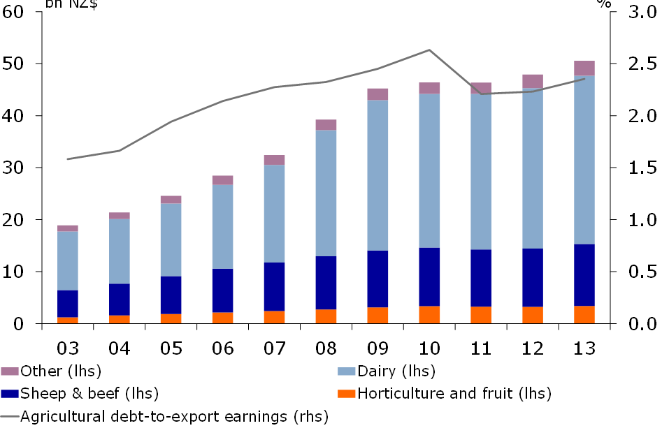 Figure 5: Agri debt primarily in dairy sectors