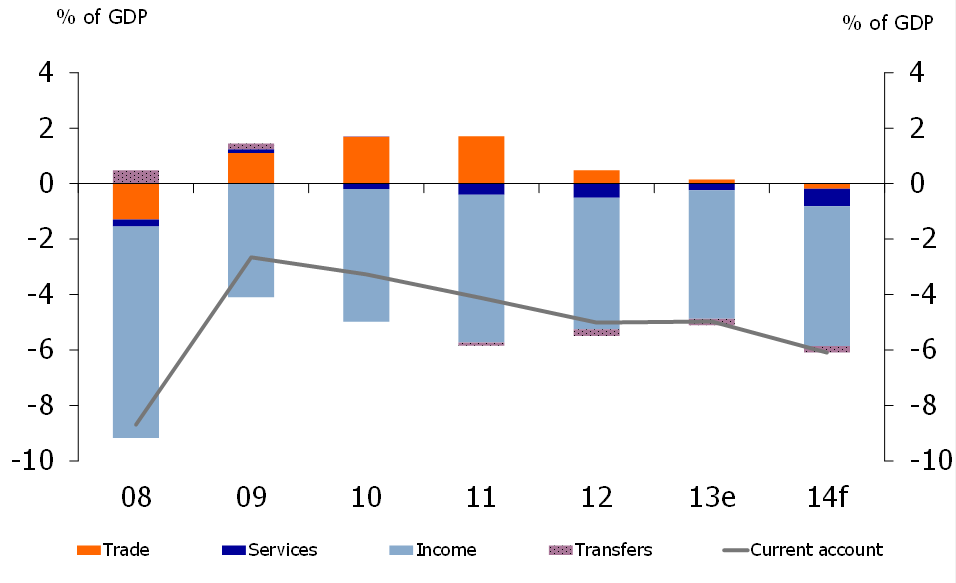 Figure 7: Current account deficit