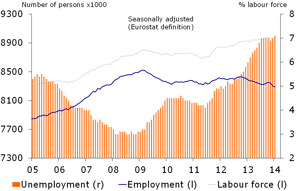 Figure 3: Employment at lowest point since August 2007
