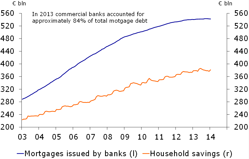 Figure 4: Total mortgage debt is stabilising