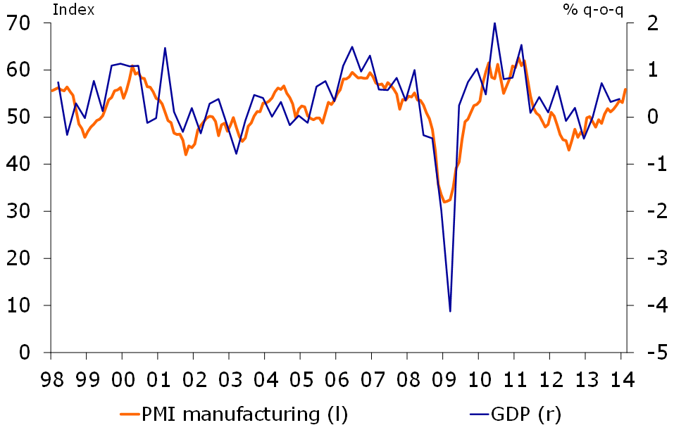 Figure 3: Manufacturing PMI points to solid GDP-growth