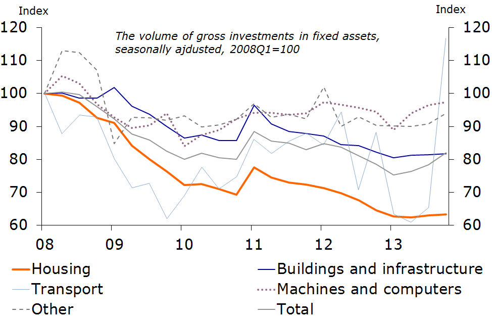 Figure 2: Boost to investment from car sales