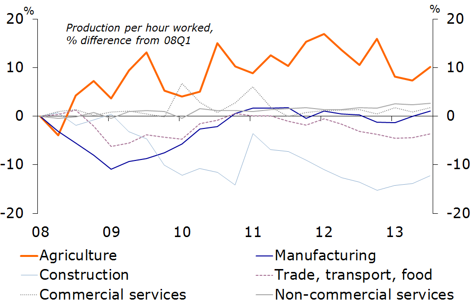 Figure 4: Labour productivity still very low