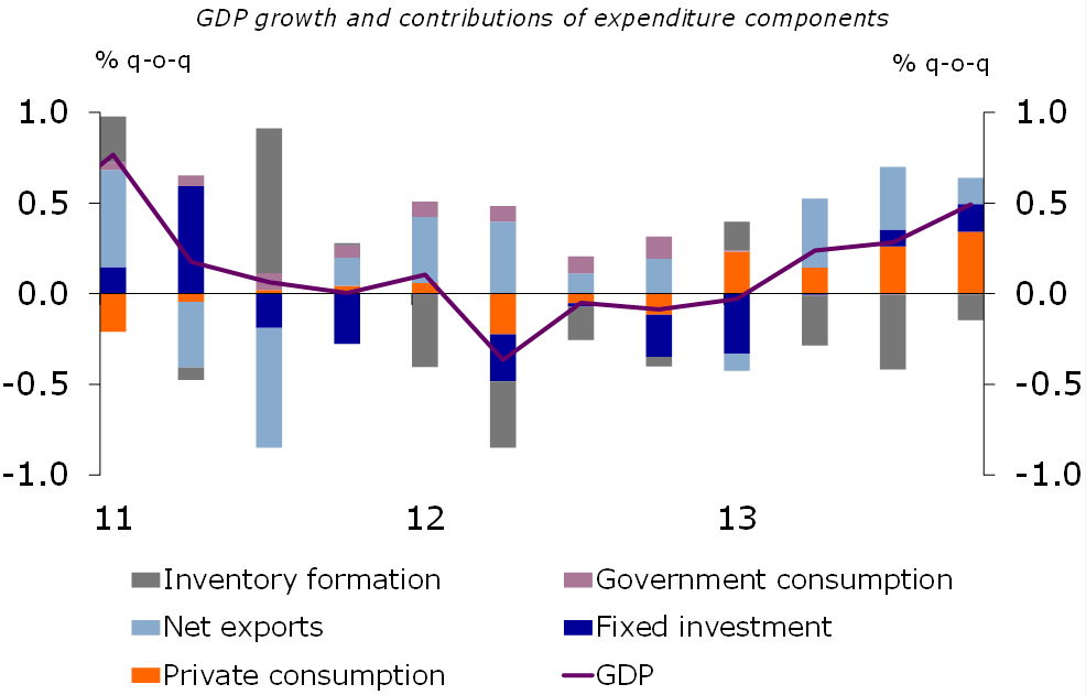 Figure 1: GDP growth of 0.5% q-o-q in 13Q4