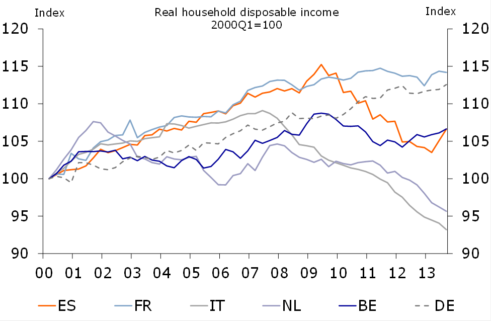 Figure 3: Real household disposable income is gradually picking up