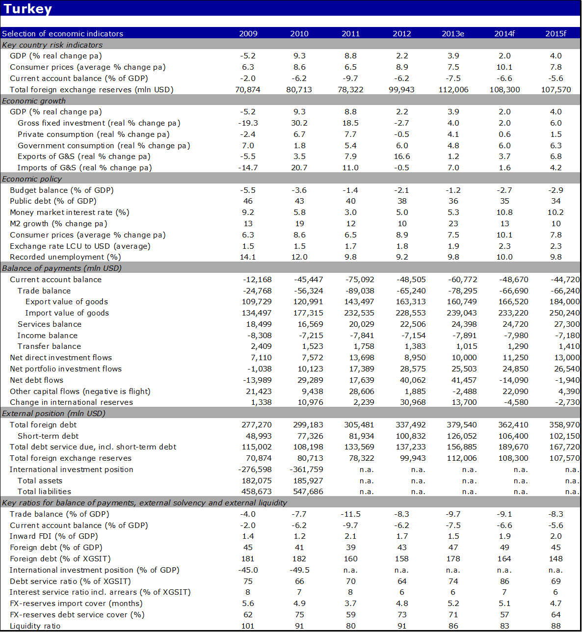 Economic indicators of Turkey