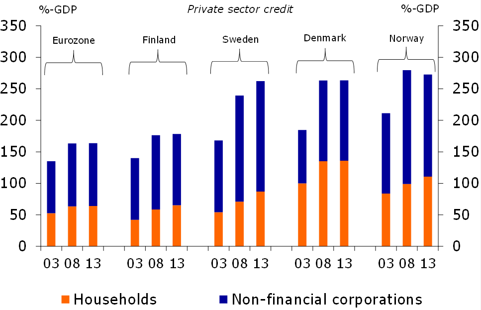 Figure 1: Total private sector credit