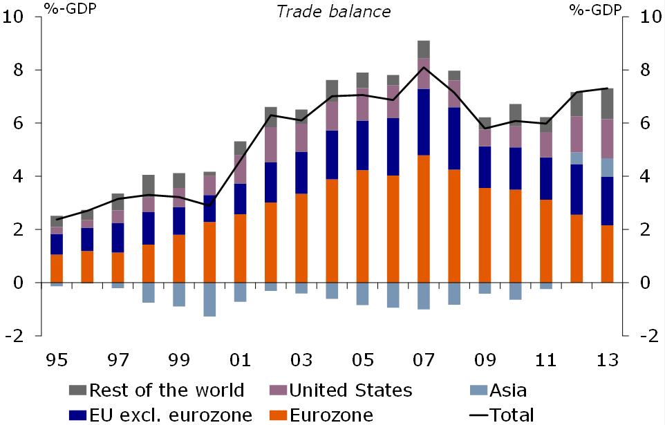 Figure 1: Trade surplus almost at record high