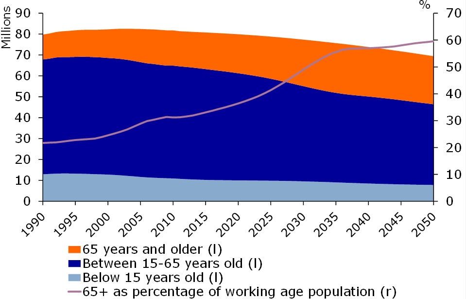 Figure 2: Population is ageing fact