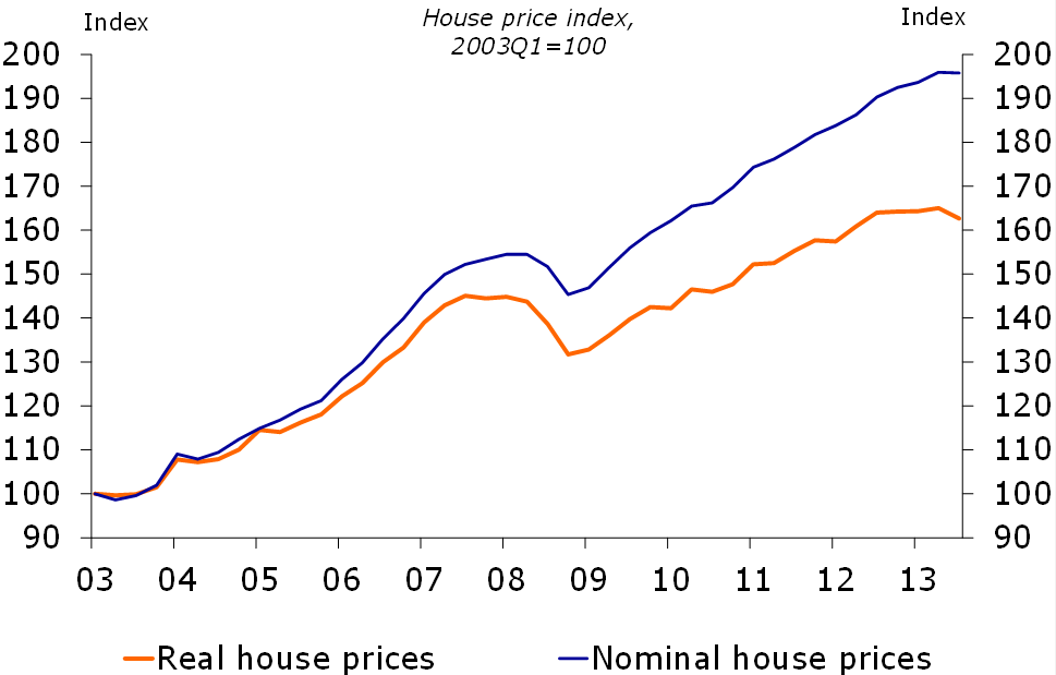 Figure 2: House prieces moderation