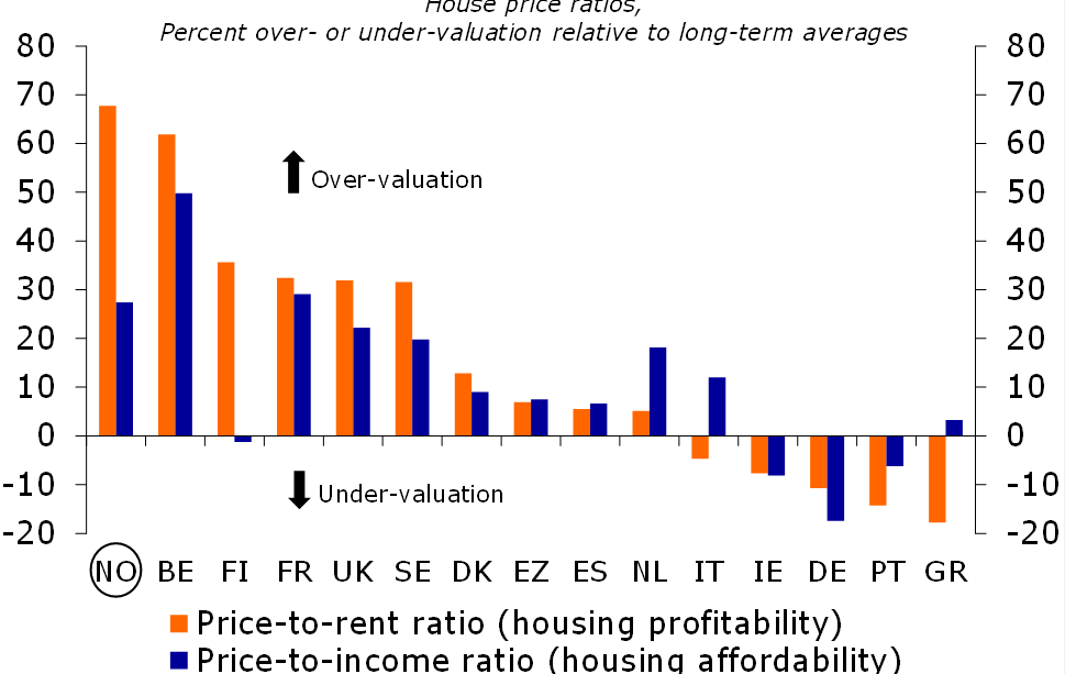 Figure 3: Large housing overvaluation