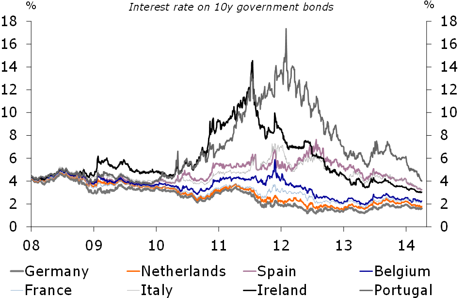 Figure 2: Ongoing fall in bond yield