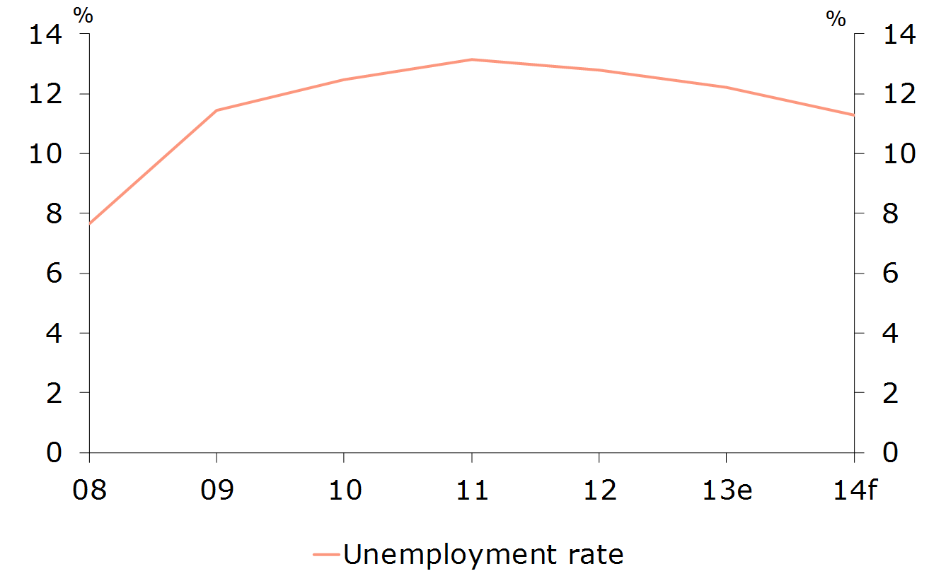 Figure 2: High unemployment