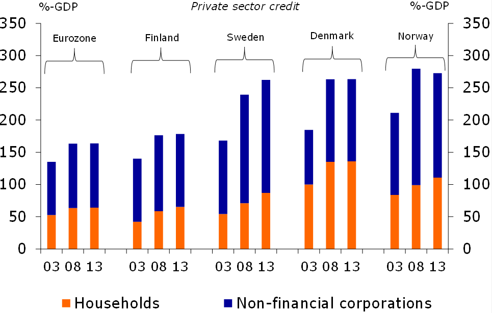 Figure 2: Private sector debt