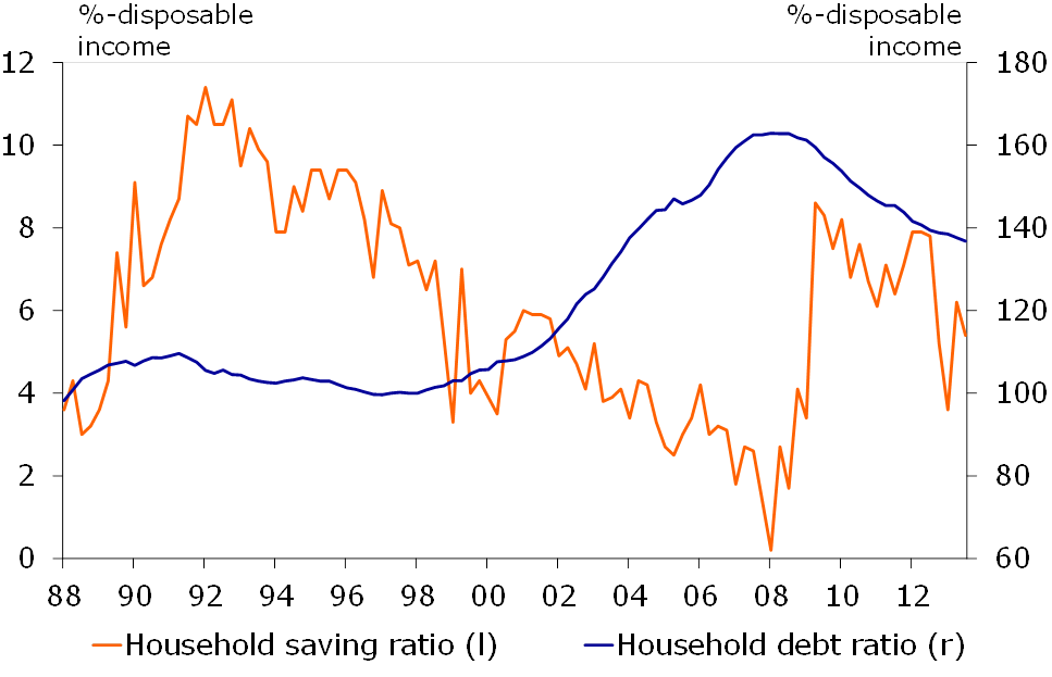 Figure 2: Household debt remain high