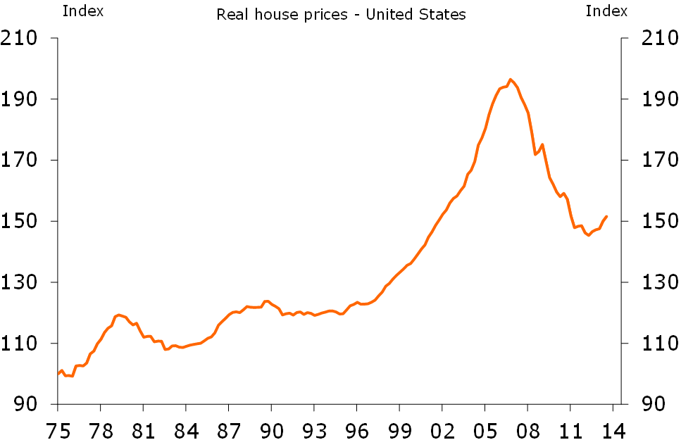 Figure 3: Real house prices