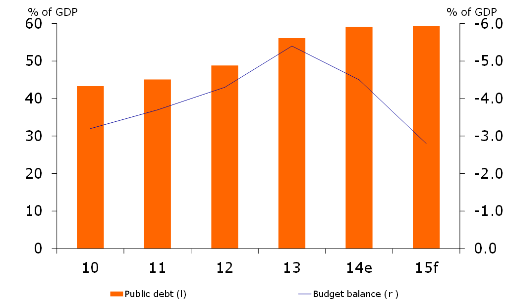 Figure 2: Fiscal indicators
