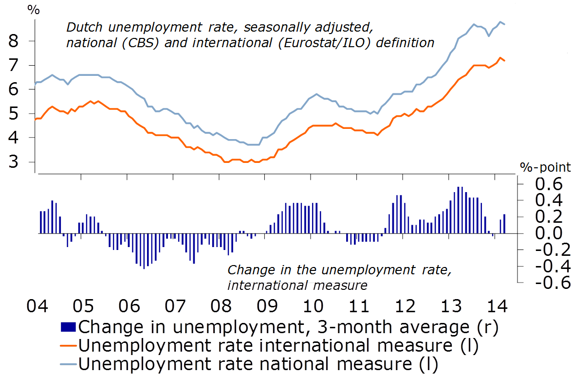 Unemployment in the Netherlands