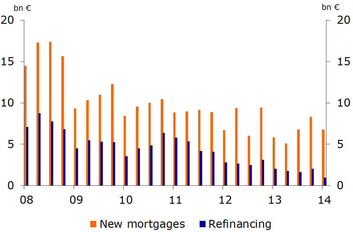 Figure 14: Mortgages issued 2008-2014 (in bn euro)