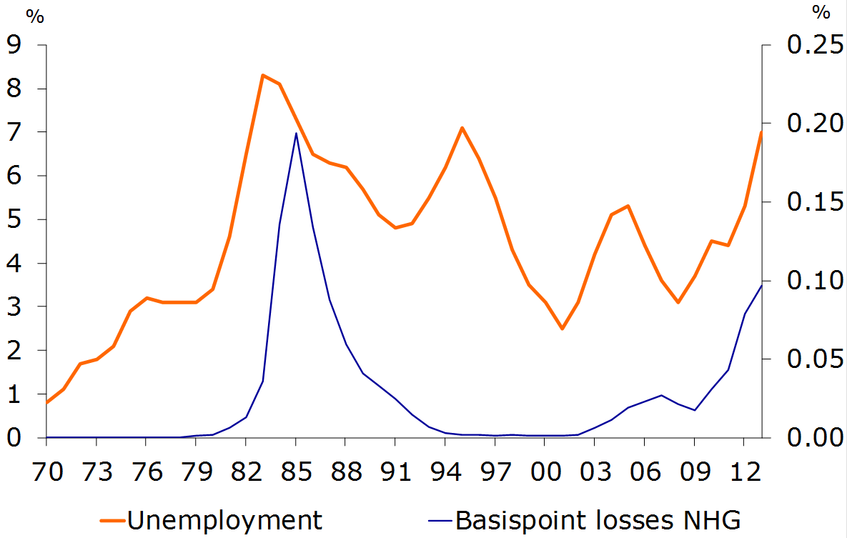 Figure 20: NHG losses and unemployment, 1970-2013