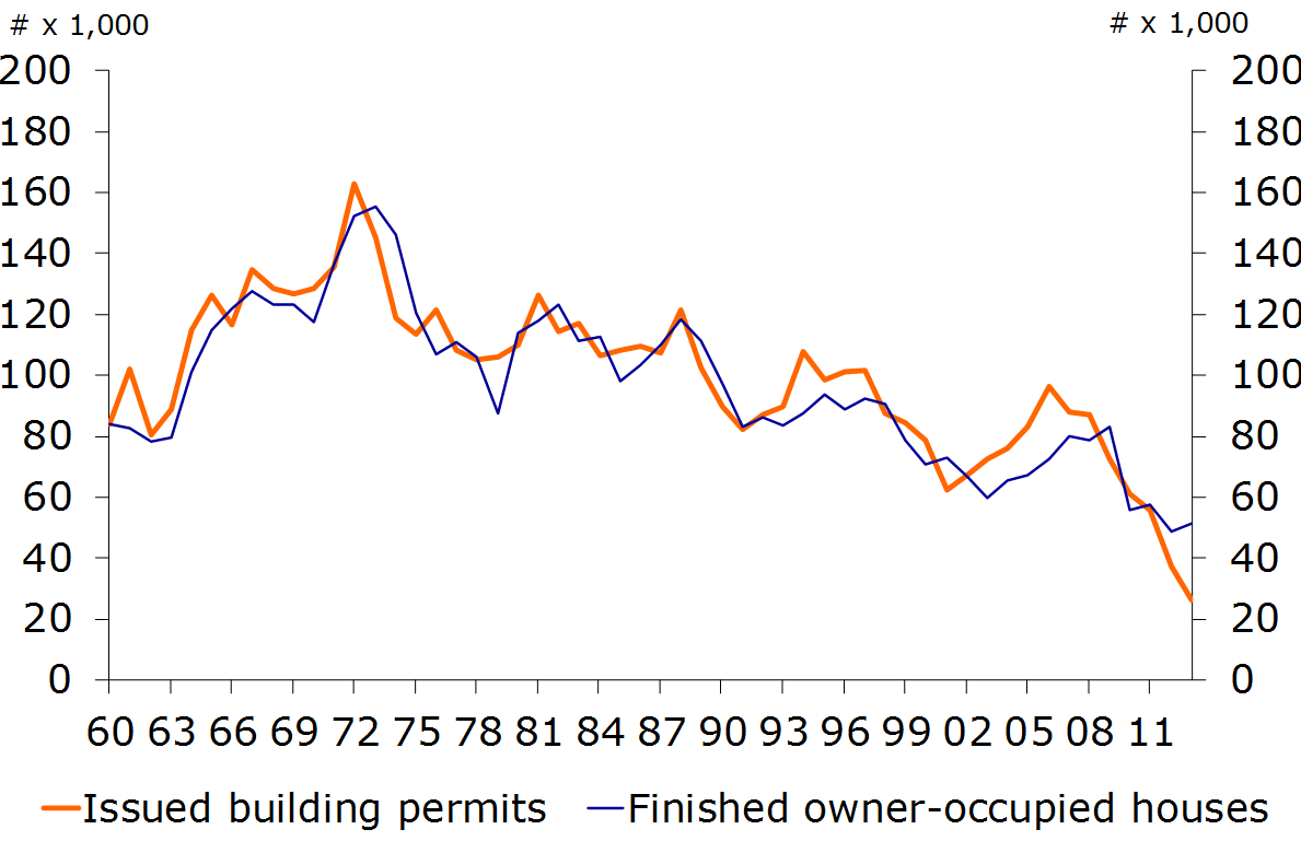 Figure 23: Building permits and new completions