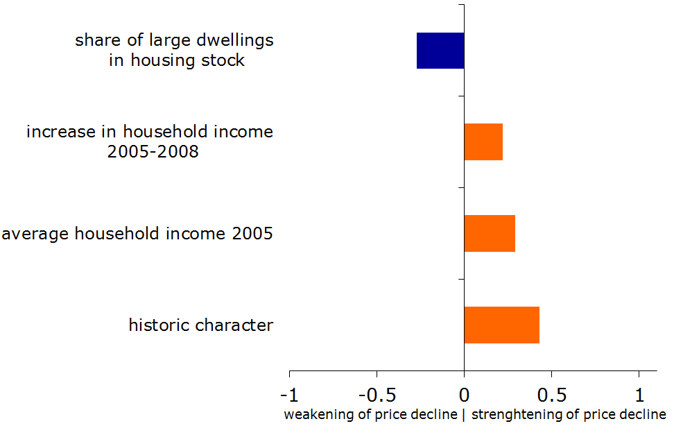 Figure 29: Importance of factors behind house price rise 2005Q1-2008Q2 (standardised beta-coefficients)