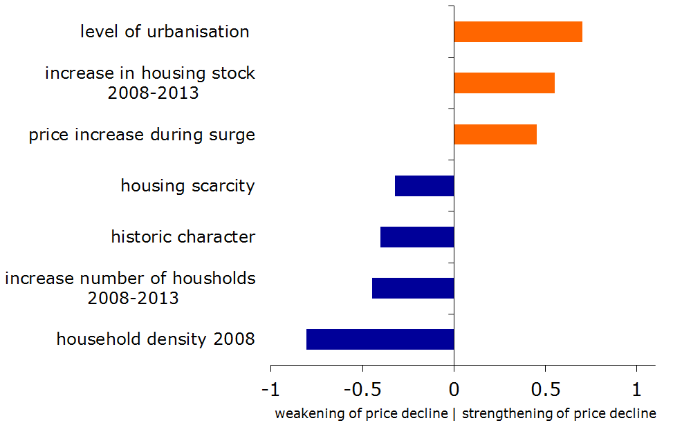 Figure 31: Importance of factors behind the house price decline 2008Q2-2013Q4 (standardised beta-coefficients)