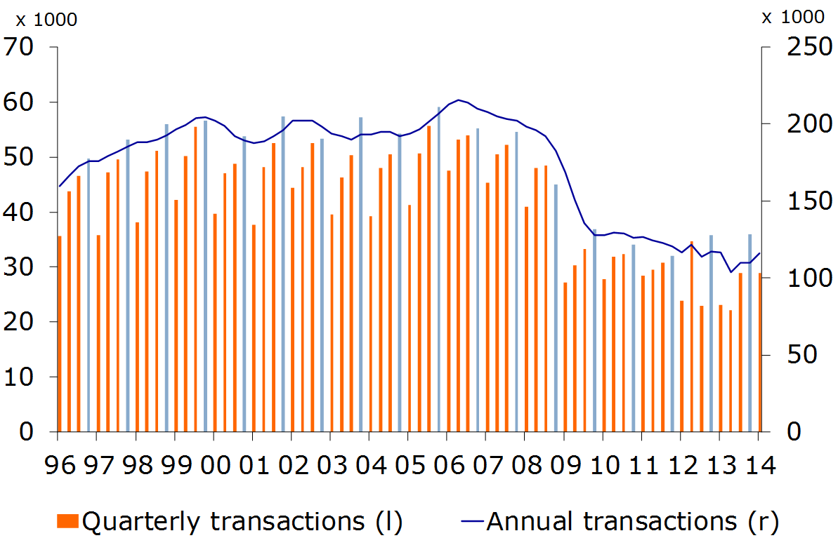 Figure 4: Quarterly and annual transactions