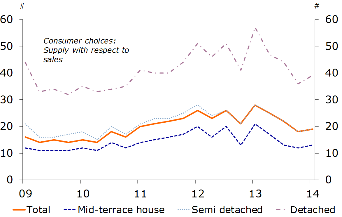 Figure 6: Tightness indicator by house types