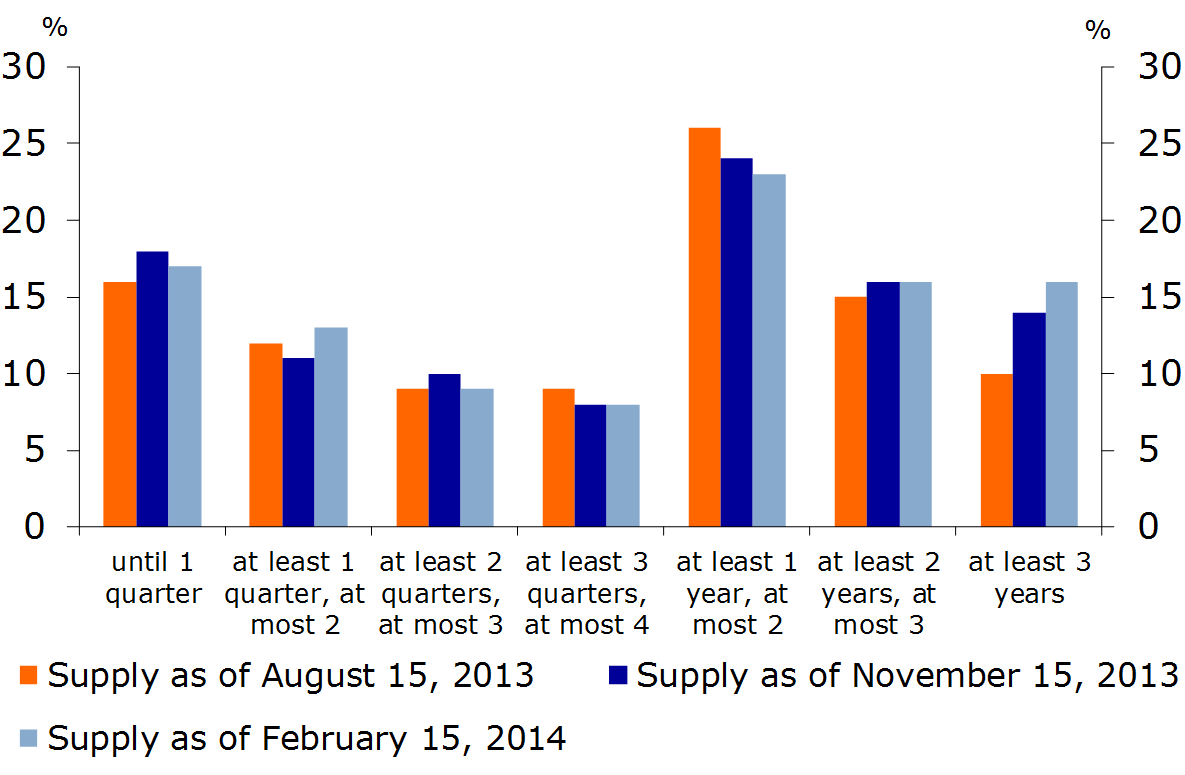 Figure 9: Further rise in long-term supply