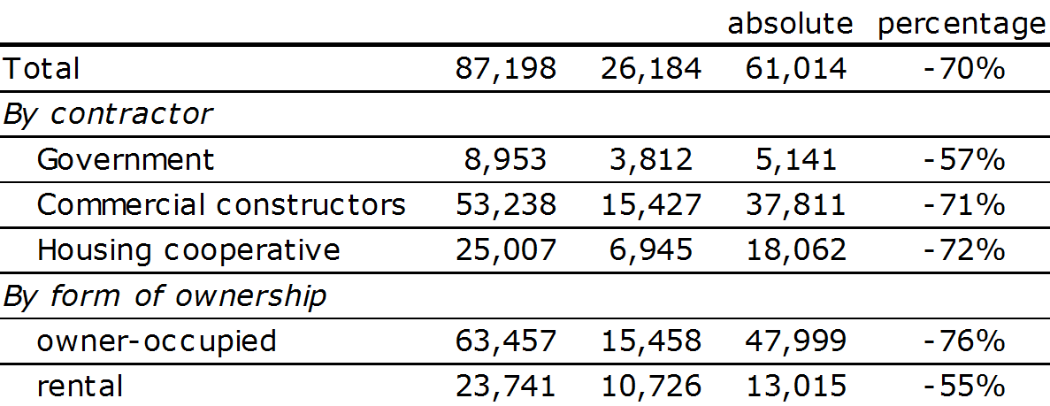 Table 2: Number of building permits in 2007 versus 2013