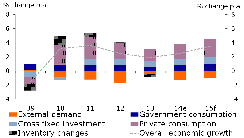Figure 1: Growth slowed down in 2013