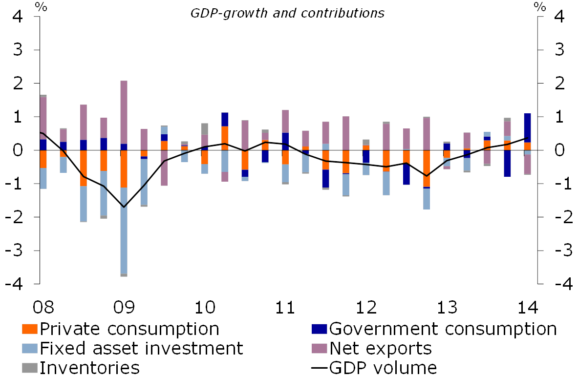 Figure 1: Modest GDP growth continues