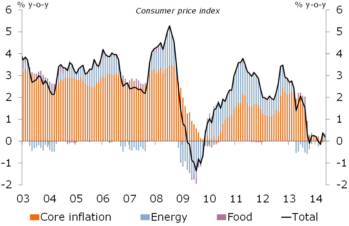 Figure 2: Inflation remains very low
