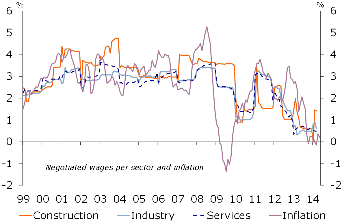Figure 3: Downward wage adjustment