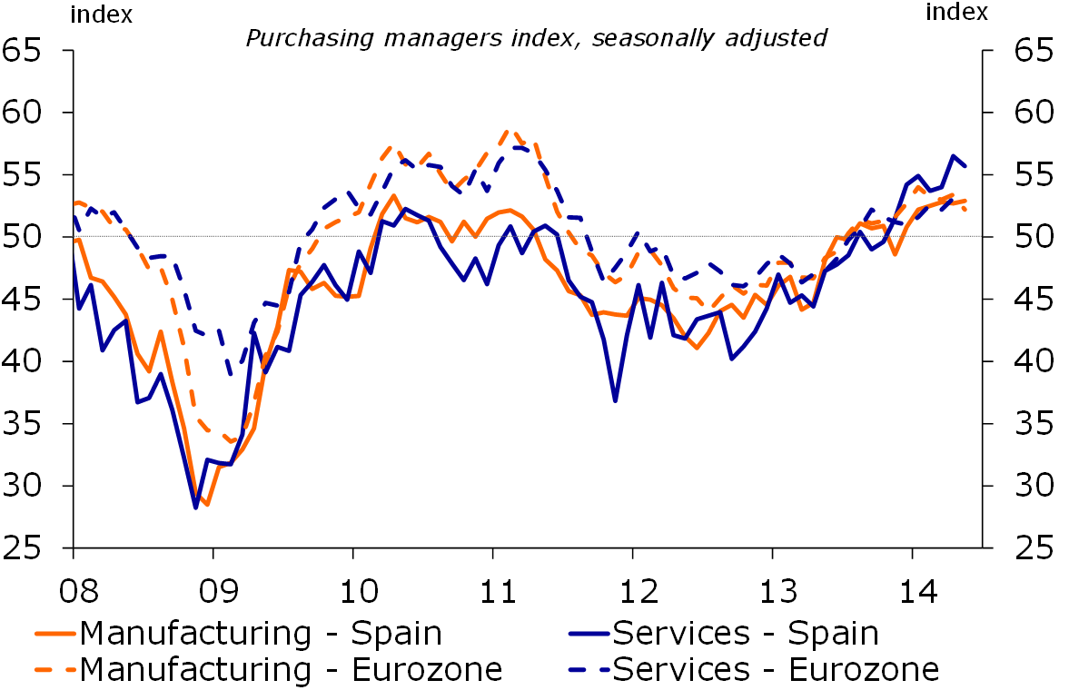 Figure 4: Rising PMI levels