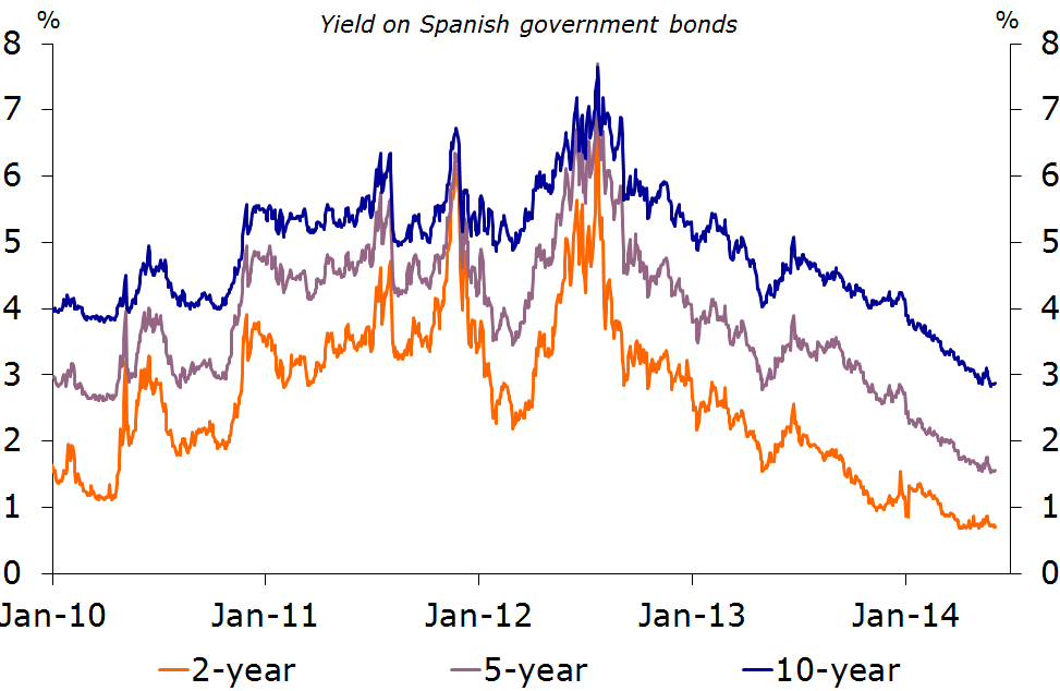 Figure 5. Ongoing rally in bond markets